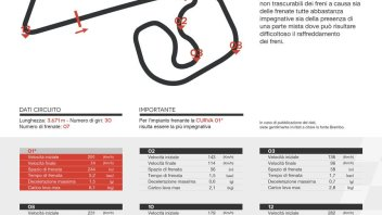 MotoGP: Al Sachsenring... i freni non servono