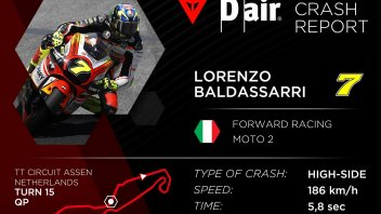 Moto2: Lorenzo Baldassarri: the data on his 186 Km/h crash at Assen