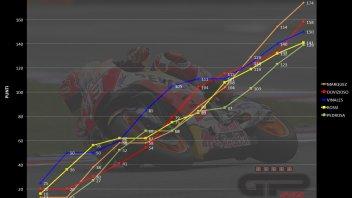 MotoGP:  Il sogno di Marquez e Dovi, l'incubo Yamaha
