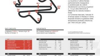 MotoGP: A Sepang le MotoGP frenano il doppio delle F1