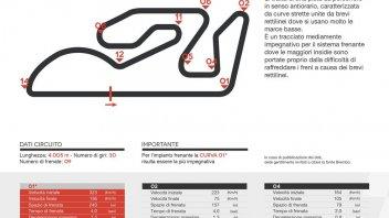 MotoGP: A Valencia si frena per un terzo del giro