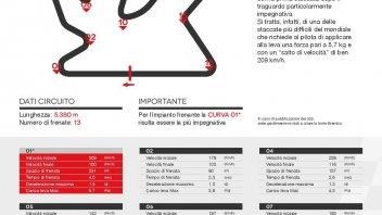 SBK: Losail, che sorpresa: le SBK frenano la metà delle MotoGP