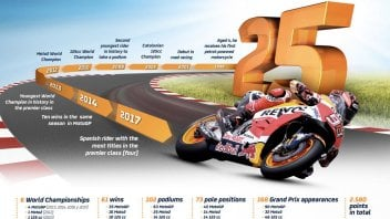 MotoGP: Marc Marquez: a record breaking 25 years