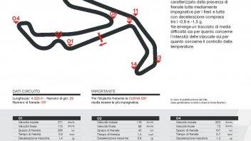 MotoGP: A Misano la MotoGP frena più della Superbike