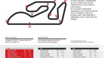MotoGP: A Valencia mani sui freni per un terzo del giro