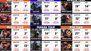 MotoGP: GP del Qatar: le pagelle tra promossi e bocciati