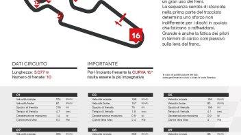SBK: Aragon: piloti con la mano sul freno per ben 10 minuti in gara
