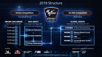 Games: MotoGP eSport Championship revs up for 2019