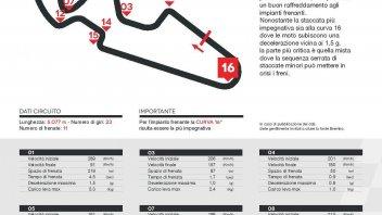 MotoGP: Aragon: piloti con le mani sui freni per un terzo di gara