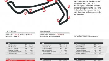 MotoGP: Misano: sedici curve, ma si frena soltanto in undici