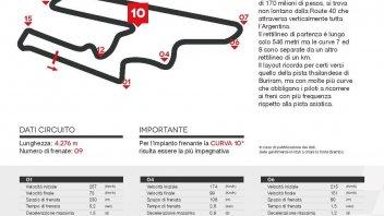 SBK: El Villicum: 17 curve, ma si frena soltanto in 9