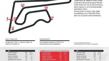 MotoGP: A Buriram la MotoGP frena più della Superbike