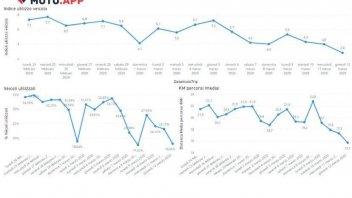 Moto - News: Il traffico moto dimezzato dal coronavirus