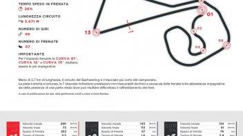 MotoGP: VIDEO - Sachsenring: per i freni un circuito da record... in negativo