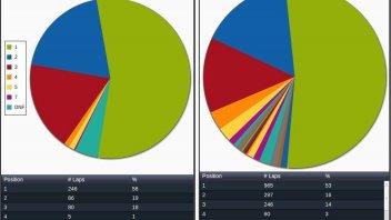 Moto - News: Lo Stoner 2011 domina le statistiche