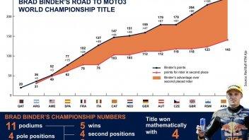 Binder's magic season by the numbers