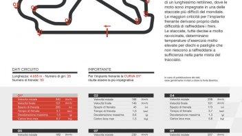 MotoGP: Barcellona: MotoGP più veloci delle F1 sul dritto ma più lente a frenare