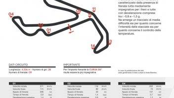 MotoGP: A Misano le MotoGP frenano una volta in più delle SBK