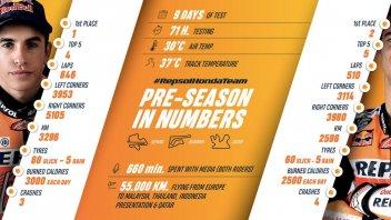 MotoGP: Tutti i numeri di Marquez e Pedrosa nei test invernali
