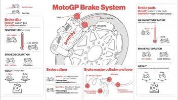 MotoGP: Brembo: quanta scelta nel 2019 per i freni a disco