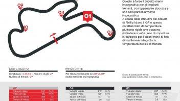 MotoGP: A Phillip Island l'utilizzo dei freni è un optional