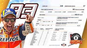 MotoGP: All the numbers of the champion: here's how Marquez dominated the season