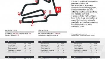 SBK: A Motegi la MotoGP batte la Honda Civic Type R in frenata