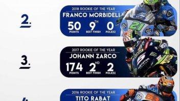 MotoGP: Chi è stato il migliore rookie della MotoGP negli ultimi cinque anni?