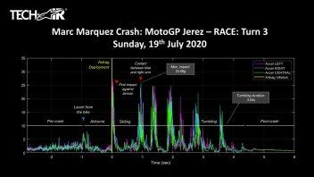 MotoGP: Marquez' crash data: almost 26 g of force in the impact