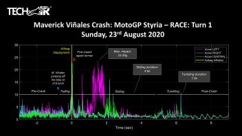 MotoGP: IL MIRACOLO, Vinales: salta dalla moto a 218 Km/h e incassa 23,45 G!