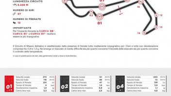 MotoGP: Brembo: a Misano il più grande nemico dei freni è il caldo