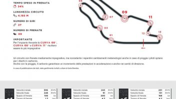 MotoGP: Brembo: A Le Mans quasi una tonnellata di carico sulla leva in gara