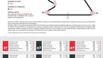 MotoGP: VIDEO - Da 346 a 98 Km/h: in Qatar i piloti si affidano a San Brembo