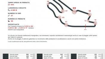 MotoGP: Le Mans: il carico sui freni in gara è di quasi una tonellata!
