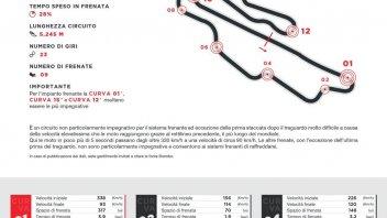MotoGP: Brembo presenta la staccata della San Donato: dischi a 770° e 1,5g