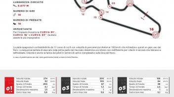 SBK: Ad Aragon la Superbike frena tre secondi meno rispetto alla MotoGP