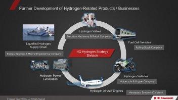 Moto - News: Kawasaki accelera sull'idrogeno e spunta il design di una moto tre ruote