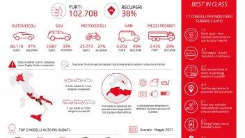Auto - News: Furti auto: la top ten delle auto più rubate