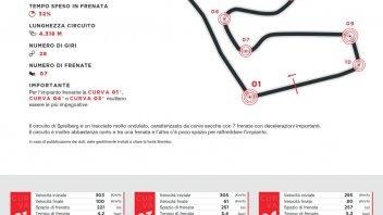 MotoGP: Red Bull Ring: le MotoGP frenano per 27 secondi, le F1 neanche per 7