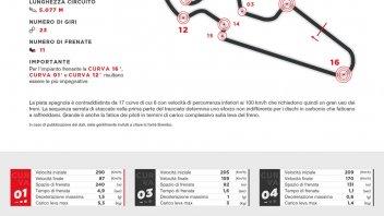 MotoGP: Ad Aragon le MotoGP frenano una volta in più delle SBK