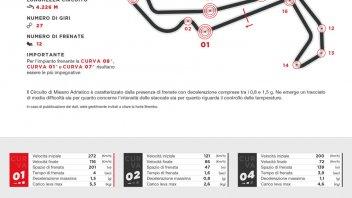 MotoGP: Misano: le MotoGP frenano 2 secondi e mezzo in più delle SBK